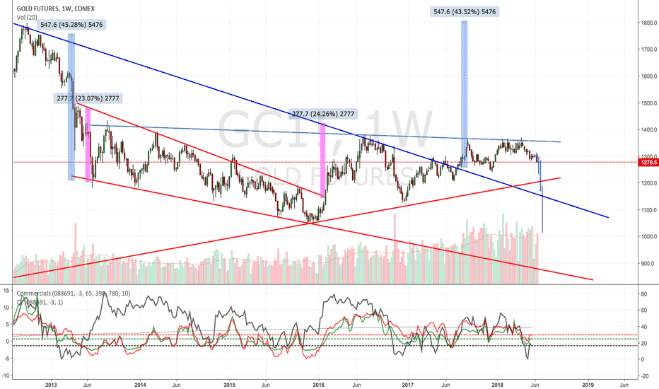 GC1!: Gold: some similarities to March 2013