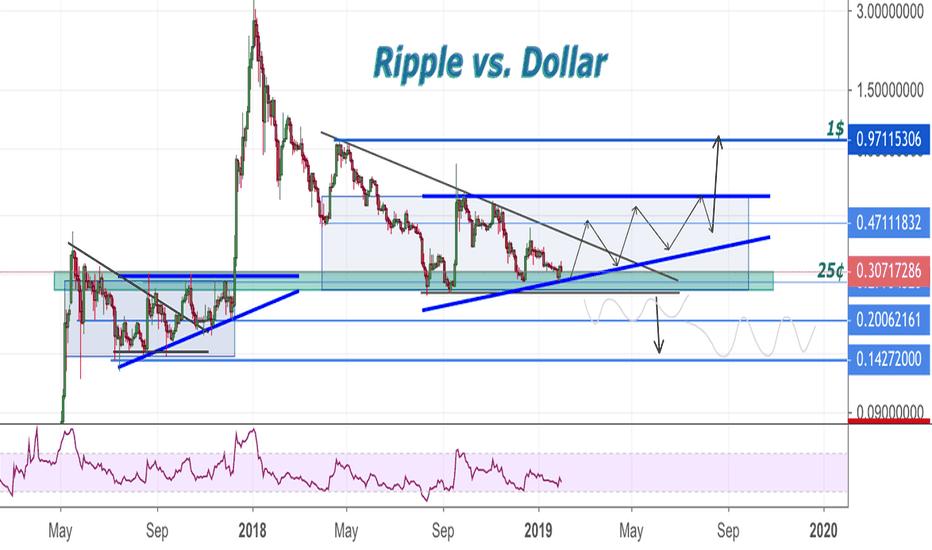 XRPUSDT: Reason to buy Ripple?! XRP vs. USD