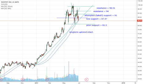 SHOP: SHOP tests 84.5 uptrend line - will it hold or down to 81s?!