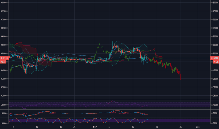 XRPUSD: XRP within the next 10 days or so