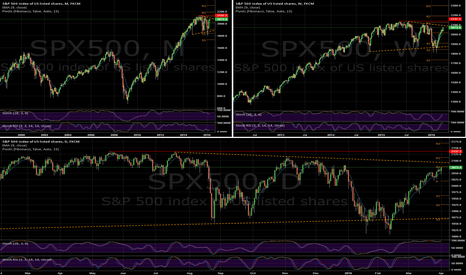 SPX500: SPX - it's a long way to the... (D, W, M outlook)