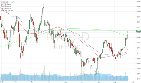 NKE: 200 Day Moving Average Break on $NKE 1 Year Chart