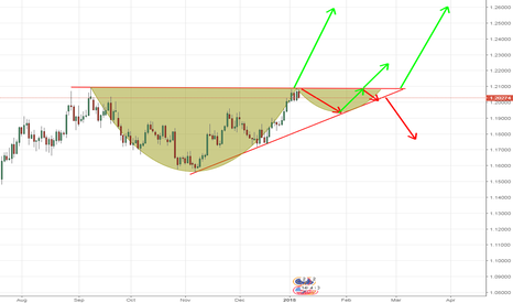 EURUSD: eur usd cup and handle