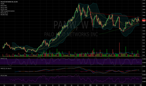 PANW: $PANW getting ready
