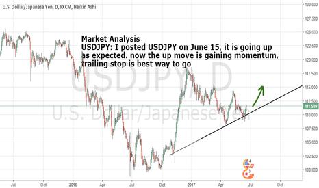 USDJPY: market analysis:USDJPY