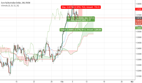 EURAUD: head and shoulder short position