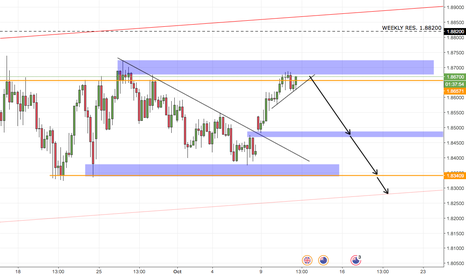 GBPNZD: GBPNZD Short Analysis
