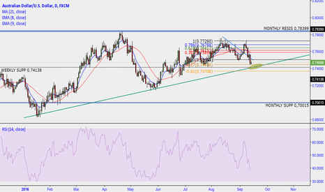 AUDUSD: AUD/USD interesting situation