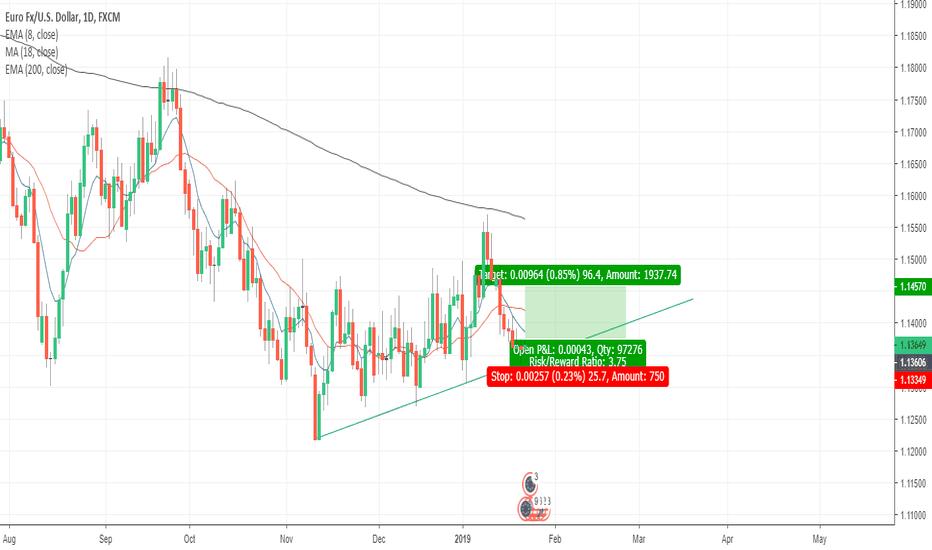 EURUSD: EURUSD long opportunity is trendline/61% holds