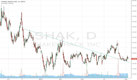 SHAK: $SHAK #Profitfromprices Shake Shack- time to buy with a SL
