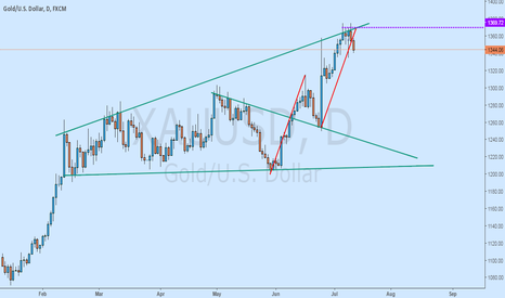 XAUUSD: TWO REASON TO SELL GOLD