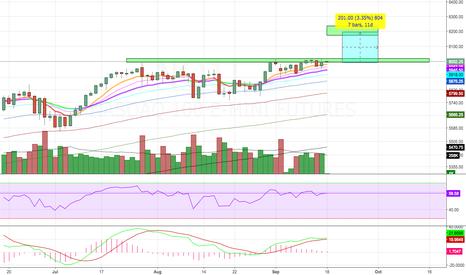 NQ1!: $QQQ Market Powered By Tech Stocks