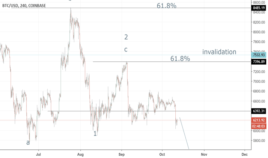 BTCUSD: STOPS AND TRAILING PROFITS/STOPS