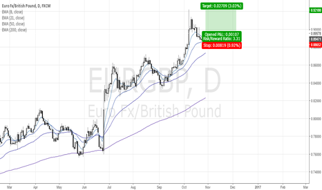 EURGBP: eurgbp-long