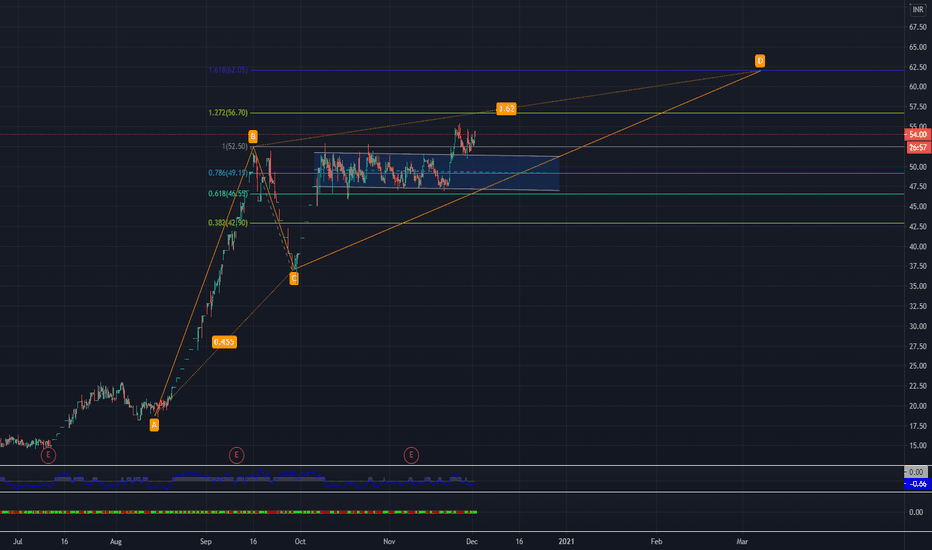Kelltontec Stock Price And Chart Nse Kelltontec Tradingview India