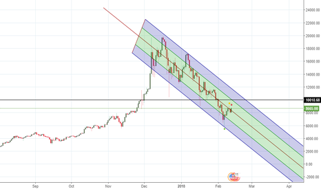 BTCUSD: Up to 10K then further down.