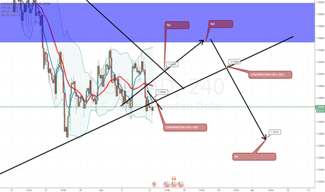 USDCAD: USD CAD, SHOWING GOOD POINTS FOR THE WEEK