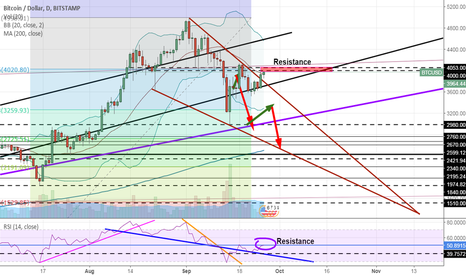 BTCUSD: Yes we broke the wedge but...