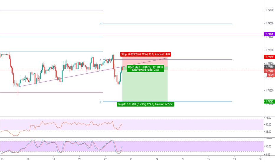Pivot Points — Trend Analysis — TradingView — UK