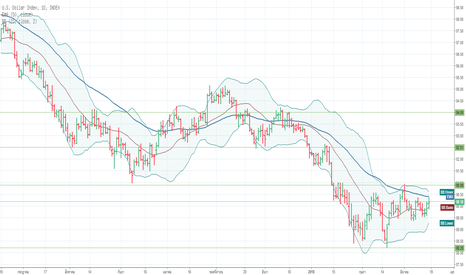 DXY: TECHNICAL ANALYSIS: US DOLLAR INDEX – MARCH 19-23, 2018