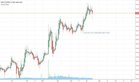 NHPC: NHPC | Trade 24