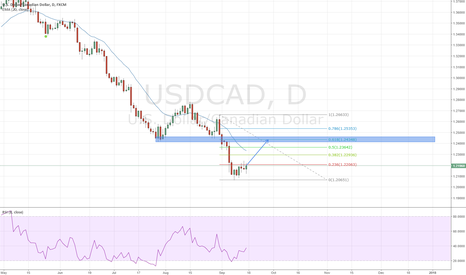 USDCAD: USDCAD Buy Opportunity
