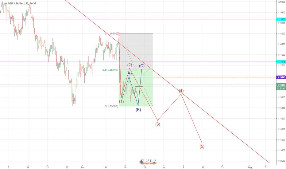 EURUSD: $EURUSD wave count