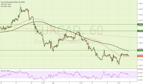 EURCAD: Unclear direction for EURCAD