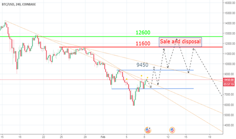 BTCUSD: Sale and disposal From 11600