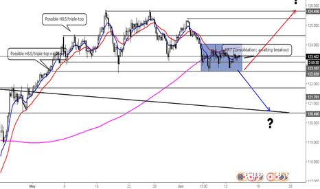 EURJPY: What lies for Euro-Japanese Yen's future?