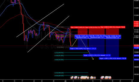 USDJPY: possible continuation bearish trend
