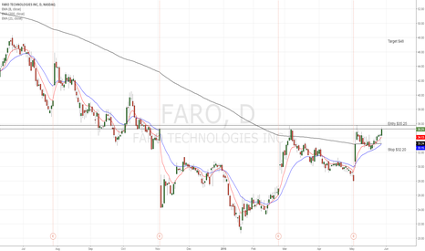 FARO: Faro came close to major resistance and ready for break up