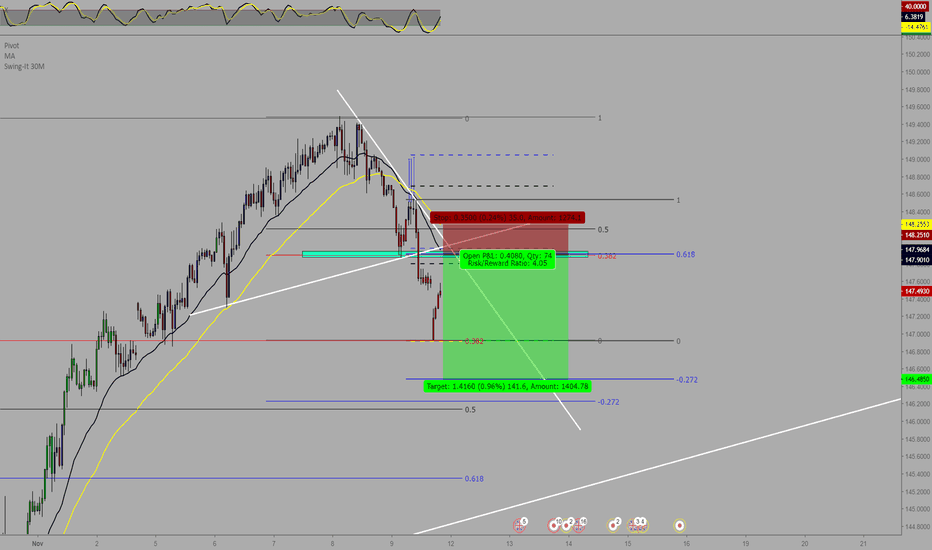 GBPJPY: GBPJPY Off rules to see