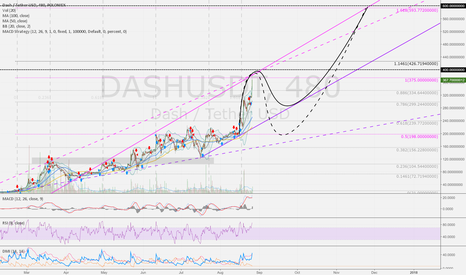 DASHUSDT: DASHUSD 8h: Two trend way up to 600 USD