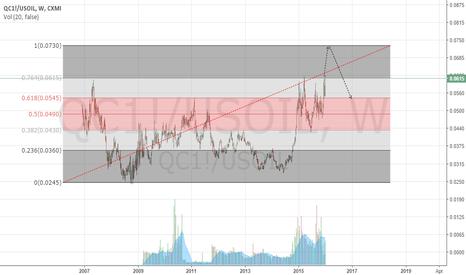 QC1!/USOIL: copper/oil