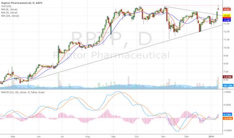 RPTP: Blue Skies Ahead
