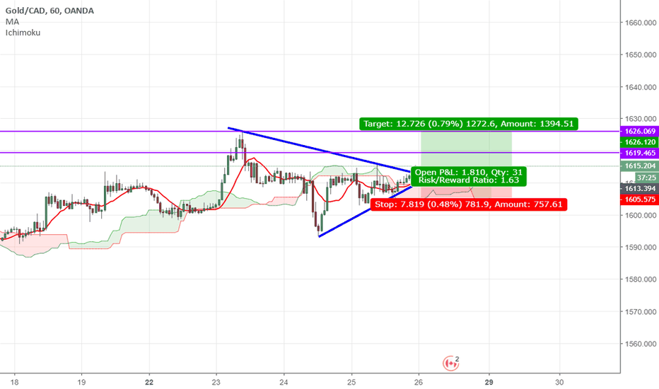 XAUCAD: XAUCAD: Breakout trading to the upside