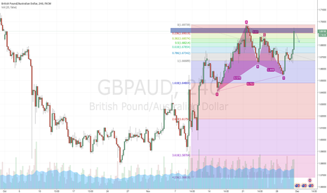 GBPAUD: GBPAUD Supply zone reached, Short