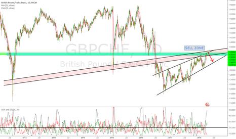 GBPCHF: GBPCHF - Longterm Bearish