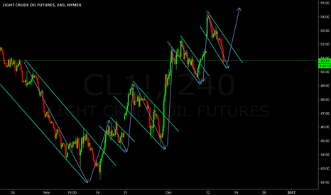 CL1!: Channel Pattern for Oil pointing to 55
