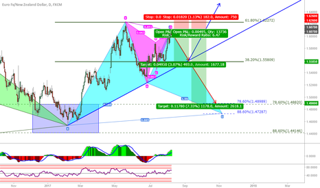 EURNZD: EUR/NZD: Agressive short based on harmonics