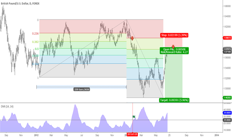 GBPUSD: GBPUSD Daily ADX Based