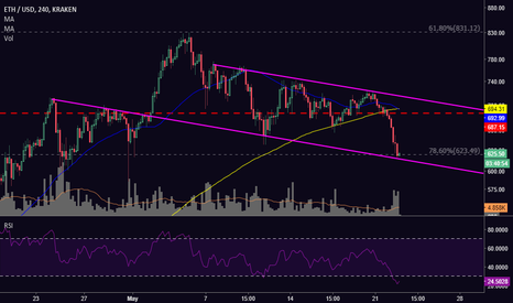 ETHUSD: [ETH] Snapshot of Trendlines and Levels to Watch for ETH