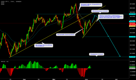 CADJPY: CADJPY TRADE IDEA
