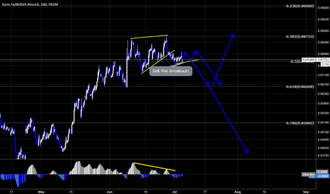 EURGBP: EURGBP Sell Setup By Wave Analysis