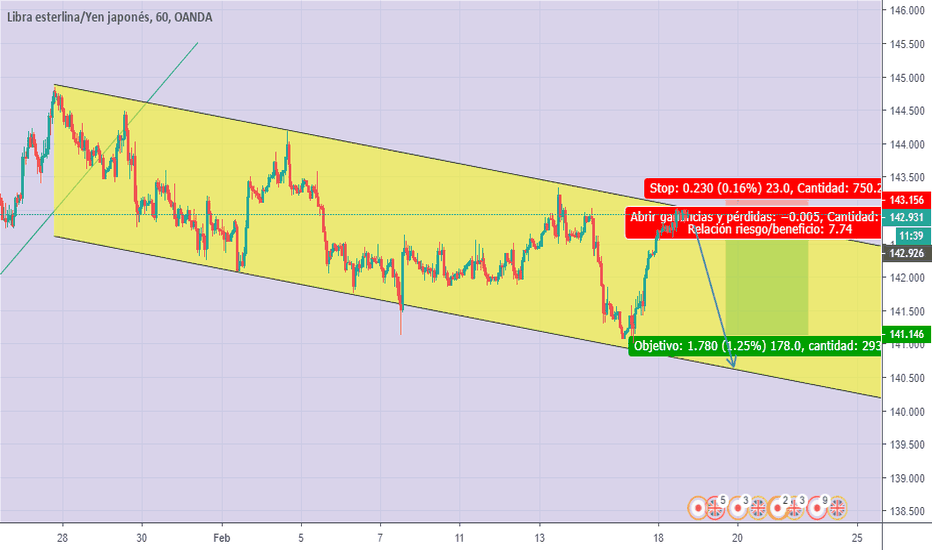 GBPJPY: GBPJPY H1 ANALISIS