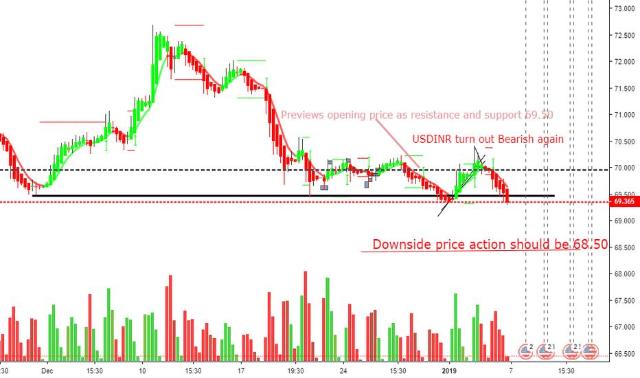 USDINR: USDINR four hour chart looks bearish.