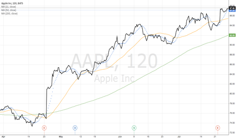 AAPL: Apple Inc (AAPL)