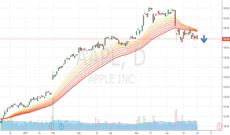 AAPL: Look to sell on a breakdown