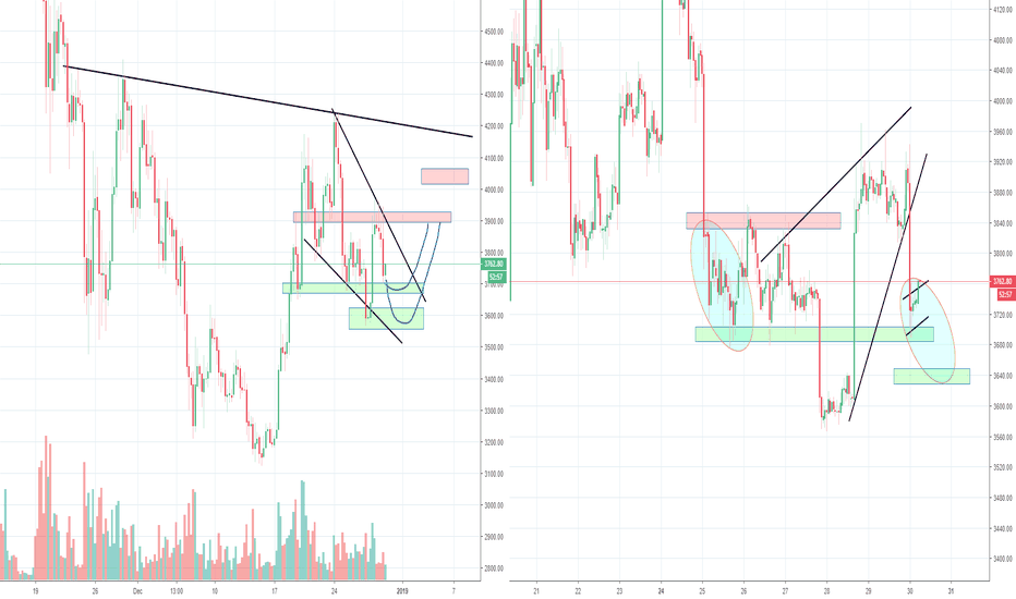 BTCUSD: Okay Bitcoin, is it going to be 4200 or 5200? Part 7
